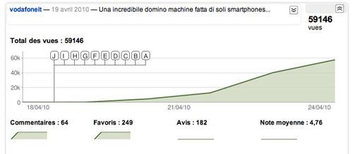 vodafone-italia-stats